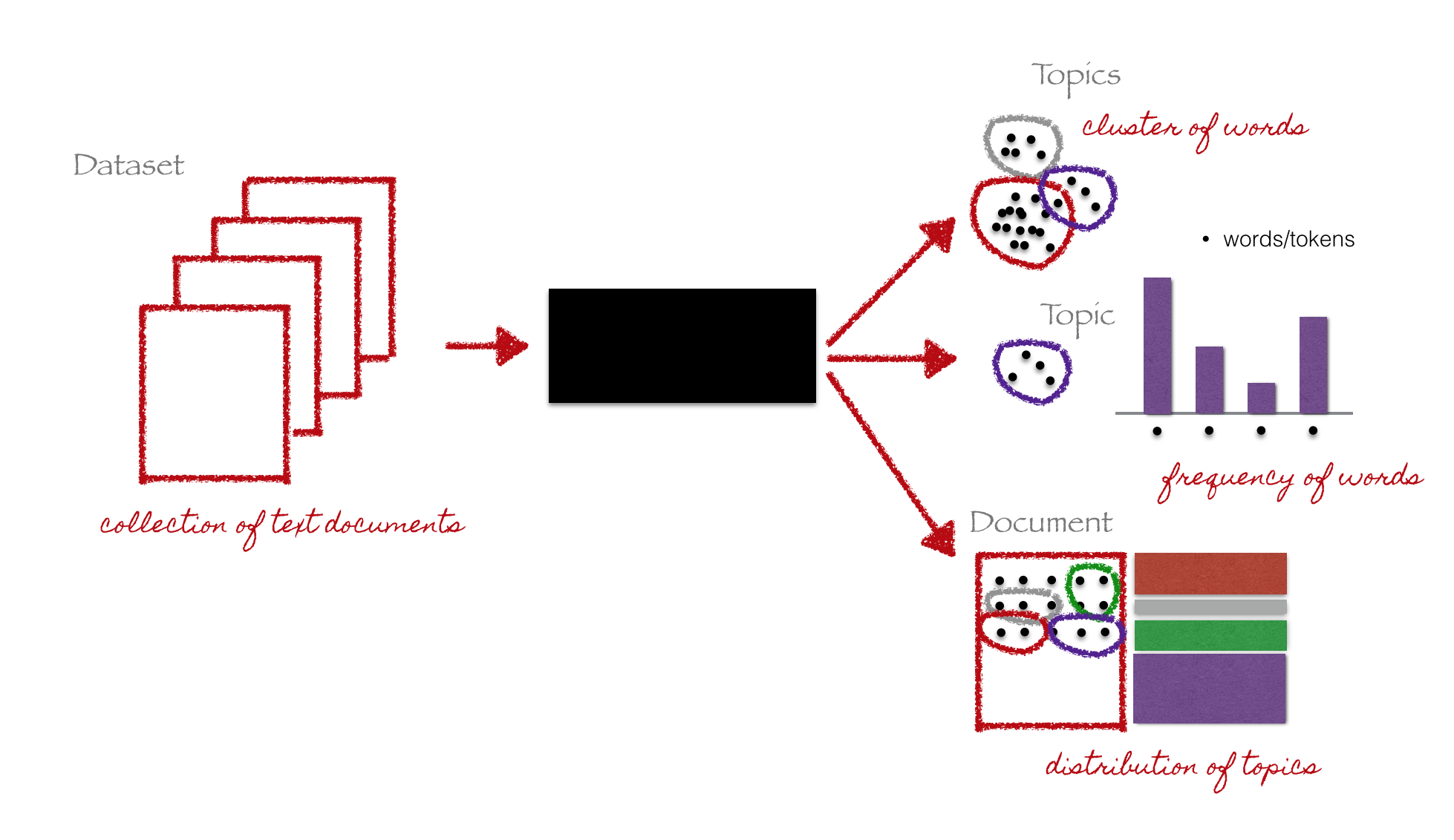 Pygotham 2015  Introduction To Topic Modeling In Python